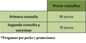 cuadro precio consultas