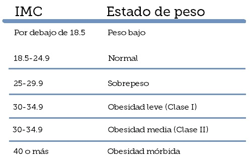 IMC tabla obesidad